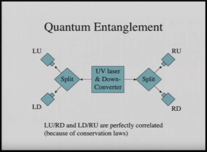 quantum-entanglement-ron-garret